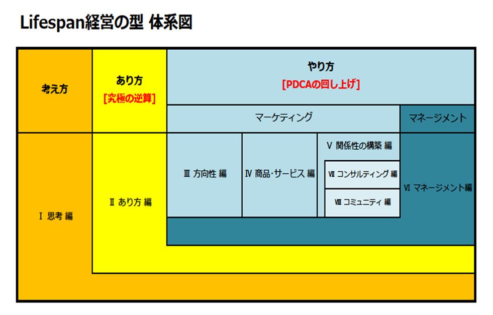 LS体系図